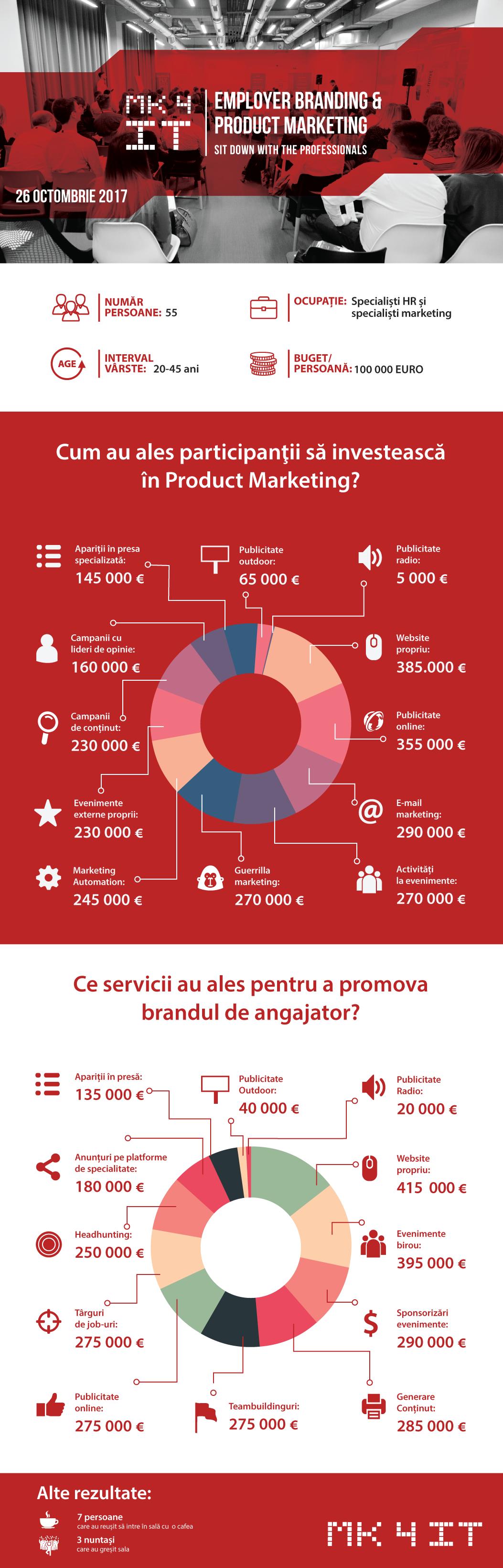 MK4IT infografic